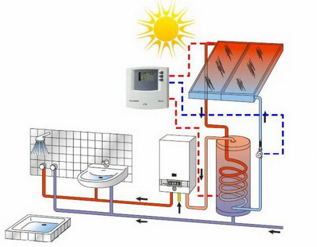 Sistema de Calefacción Solar