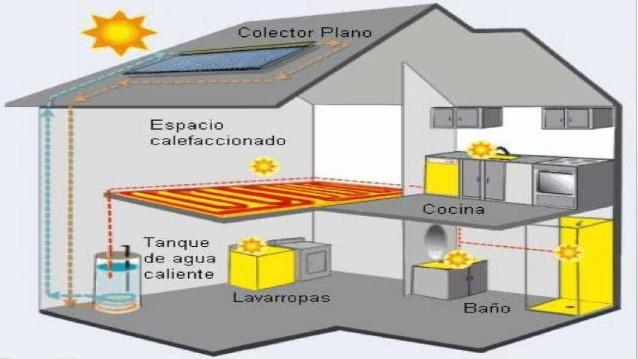 Renueve su sistema de calefacci n con reformas sevilla granada tu casa ideas hogar y - Sistemas de calefaccion para casas ...