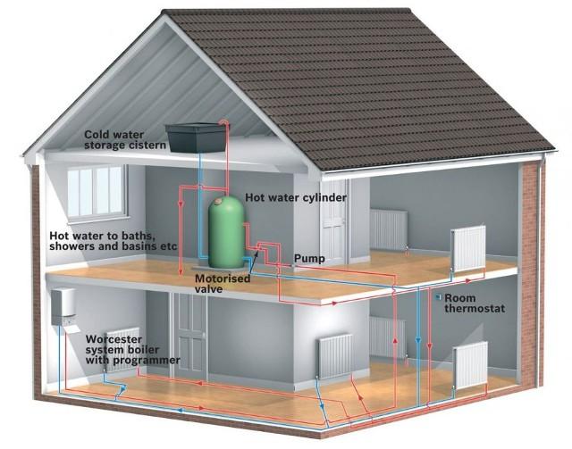 Sistema de Calefacción Central